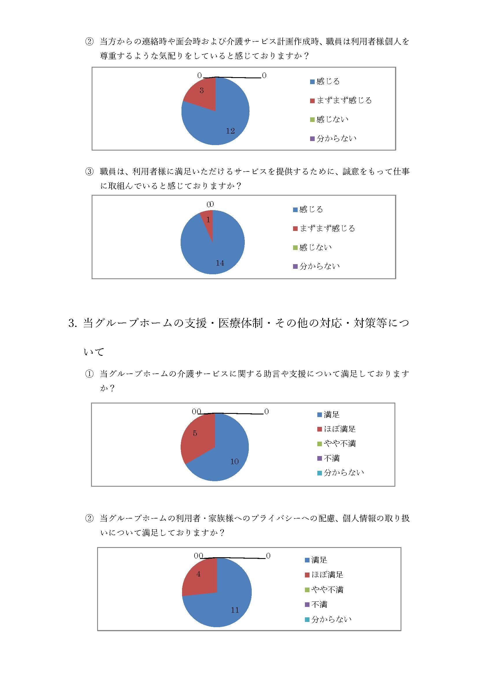 グループホーム眺海 アンケート結果3