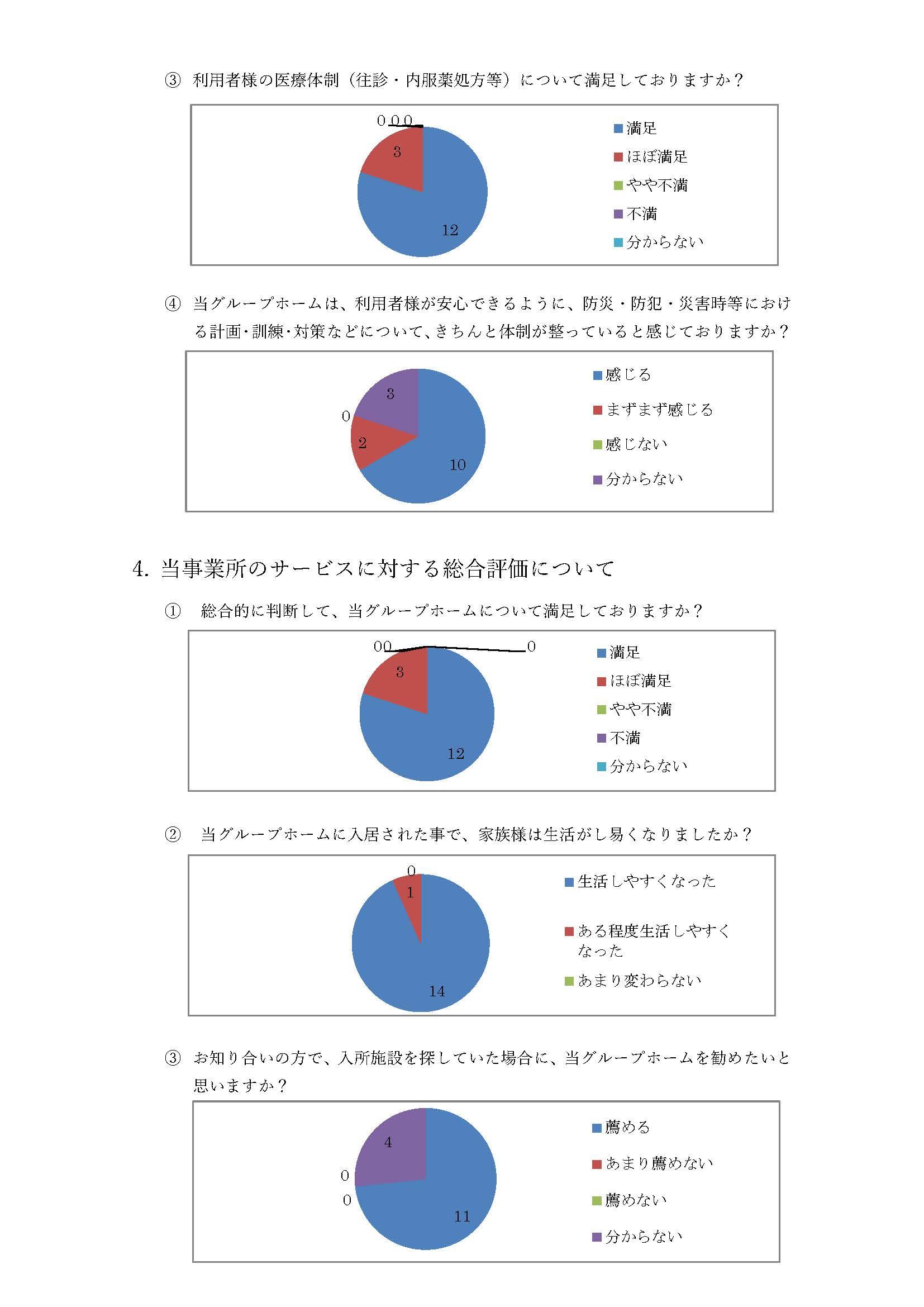 グループホーム眺海 アンケート結果4